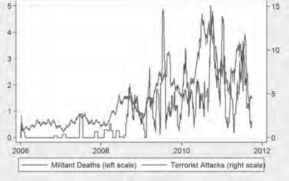 Militants tués et attaques terroristes en Afghanistan