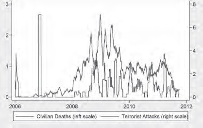 Morts civils et attaques terroristes au Pakistan