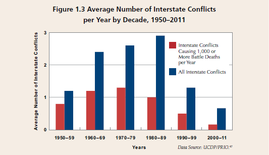 Average number of interstate conflicts