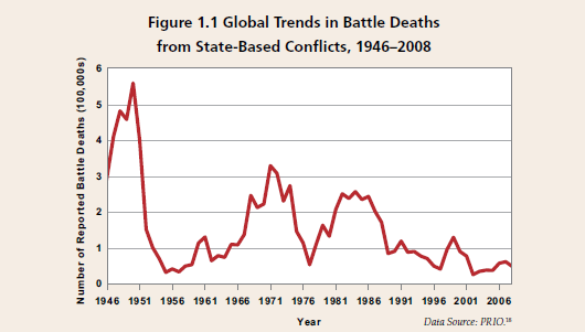 Global trends in battle death