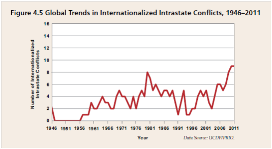 Global trends in internationalized intrastate conflicts