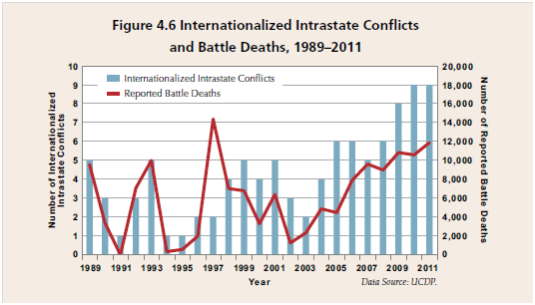 Internationalized intrastate conflicts