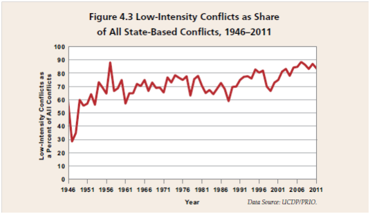 Low intensity conflicts
