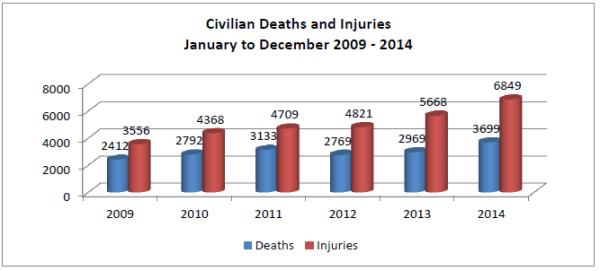 Bilan des DC afghans entre 2009 et 2014