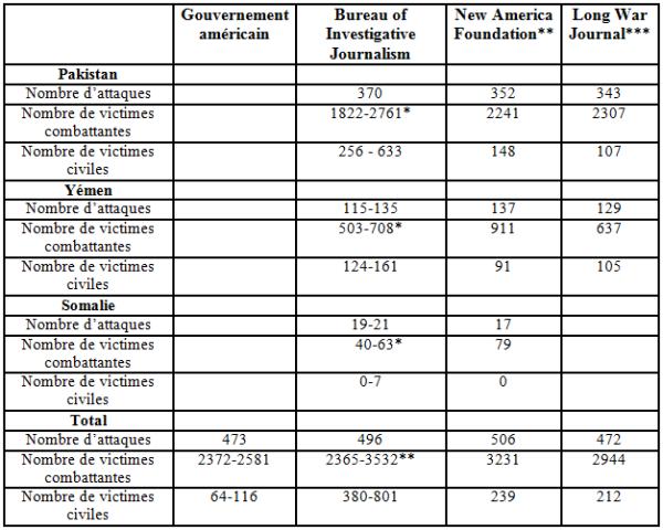Estimations du nombre d'opérations contre-terroristes et de leurs victimes en-dehors des zones d'hostilités actives entre 2009 et 2015