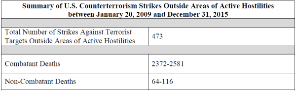 Summary of US counterterrorism strikes Outside areas of active hostilities