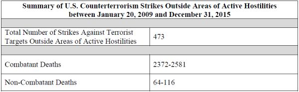 Summary of US counterterrorism strikes Outside areas of active hostilities